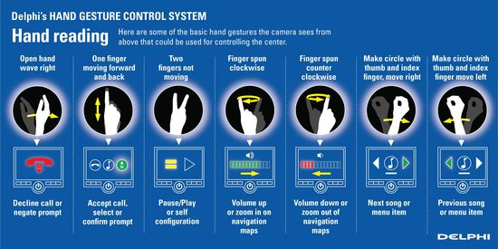 Delphi to showcase gesture control system at IAA
