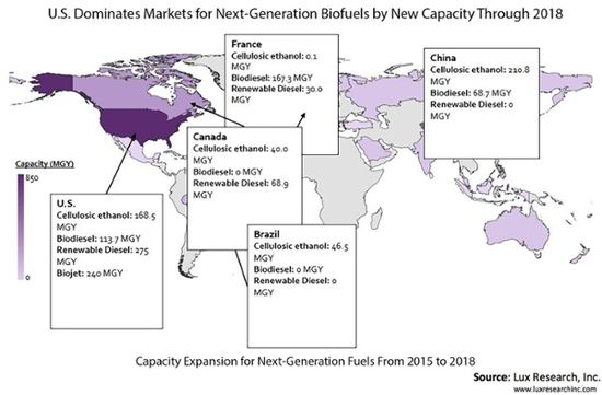 Lux: Despite softness in utilization, global biofuels capacity to grow to 61.4 BGY in 2018; driven by novel fuels and feedstocks