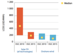 Joint IEA-NEA report details plunge in costs of renewable electricity; nuclear competitive with other baseload power sources