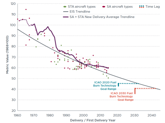 New Single Aisle And Small Twin Jet Aircraft Metric Value Vs Icao Fuel Burn Technology Goals Source Icct Click To Enlarge