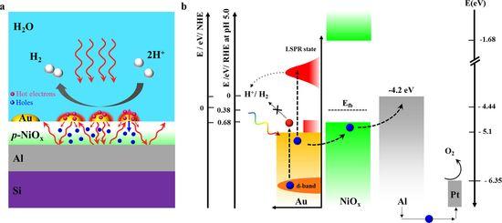 Rice Team Demonstrates Plasmonic Hot Electron Solar Water