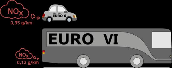 euro 6 regulations Gallery