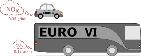 norwegian finnish studies find euro 6 cars exceeding nox. Black Bedroom Furniture Sets. Home Design Ideas