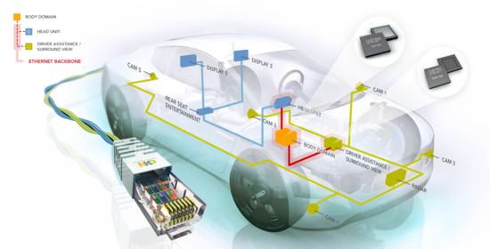 NXP_AutomotiveEthernetDiagram_Photo