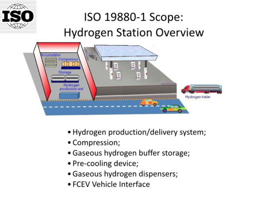 Iso 19880 New Technical Iso Document For Hydrogen