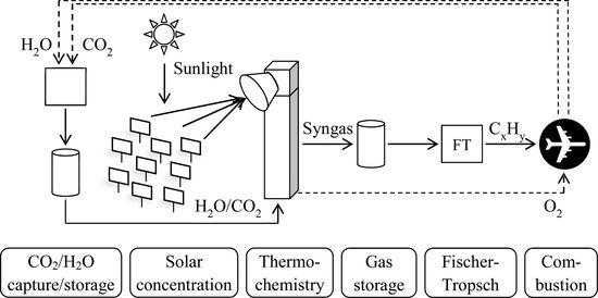 Bauhaus Luftfahrt analysis finds solar thermochemical jet