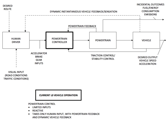 Arpa e issues rfi on energy efficiency optimization for connected logic flow diagrams for current vehicles top and l3l4 automated vehicles bottom the scope of the arpa e is outlined by the dashed line in the bottom ccuart Choice Image