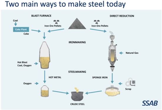 Sweden To Make Clean Steel Using Hydrogen