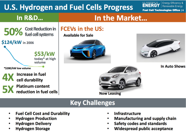 SAE technical experts: fuel cell technology has advanced