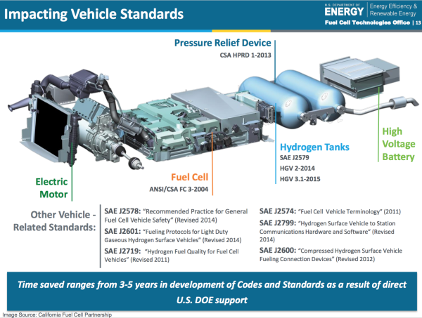 Sae Technical Experts  Fuel Cell Technology Has Advanced Significantly  Fc Vehicle Production