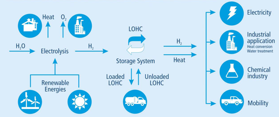 Hydrogenious Technologies partners with United Hydrogen Group (UHG) to bring novel LOHC H2 storage system to US market