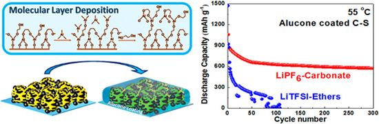 Researchers develop safe and durable high-temperature Li-S battery with conventional C-S electrode using MLD alucone coating