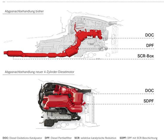 green car congress mercedes benz investing ~€3b in new engine the diagram at the top shows the layout of the exhaust aftertreatment systems in the prior generation of diesel motors the diagram at the bottom shows the