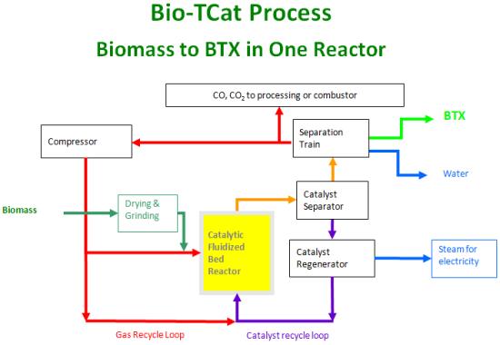 Toyota Tsusho strategic equity investor in bio-BTX company