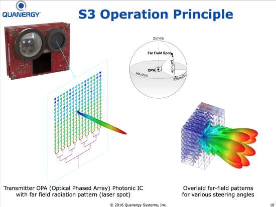 optically steered phased array radar Abstract   nonmechanical steering of optical beams will enable revolutionary  systems with random access pointing, similar to microwave radar phased.