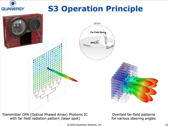 optically steered phased array radar