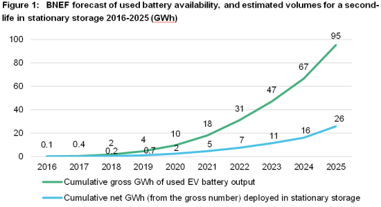 BNEF forecasts cumulative 26 GWh of second-life EV battery