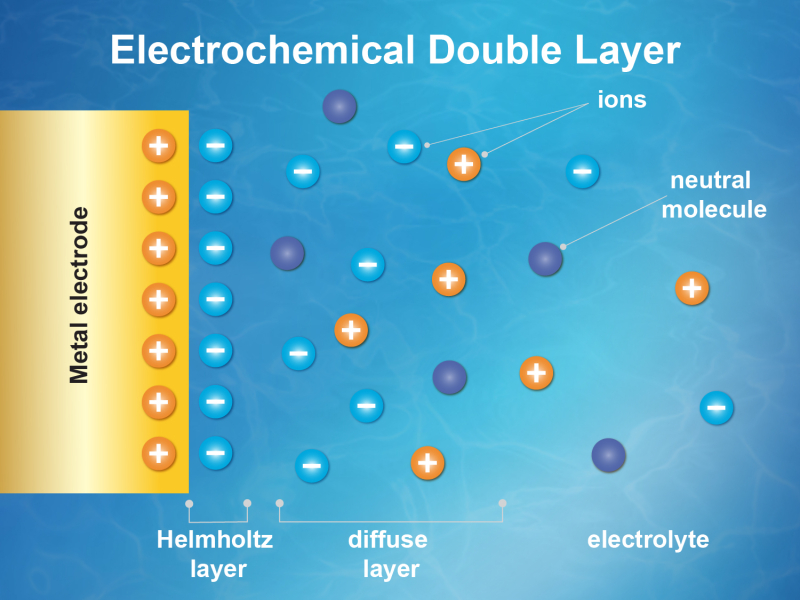 Electrochemical-double-layer-illustration