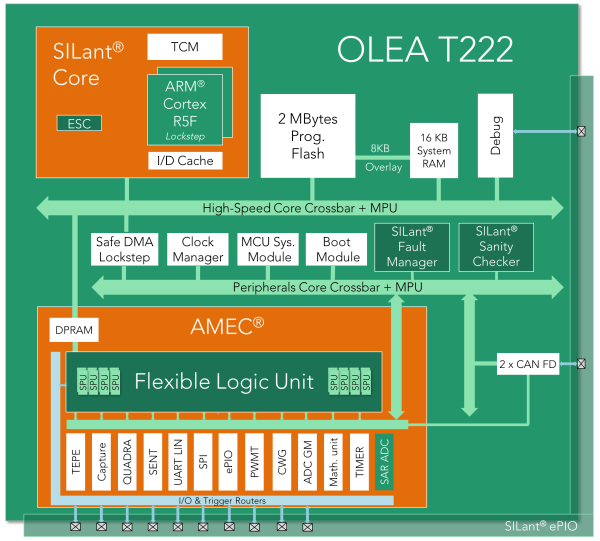 Silicon Mobility introduces OLEA T222 for hybrid and