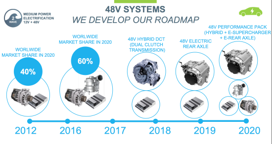 Valeo introduces new 48V e4Sport hybrid system