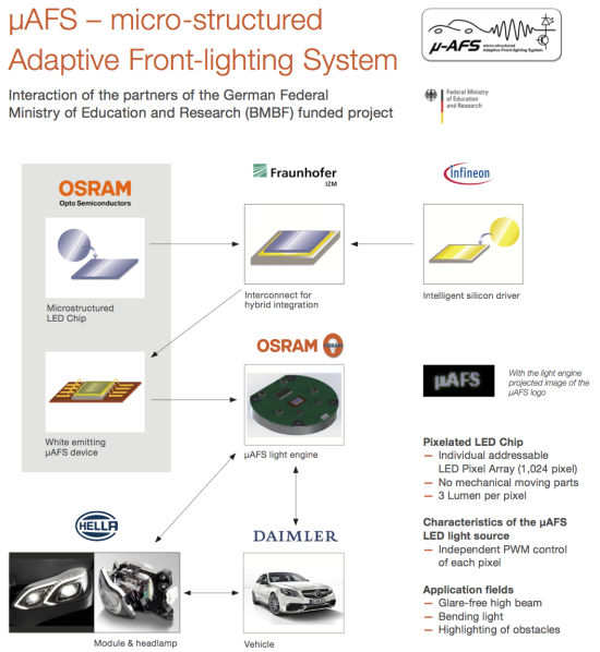 Led Bulb Manufacturing Process: German Alliance Develops New Active Matrix LED Headlights