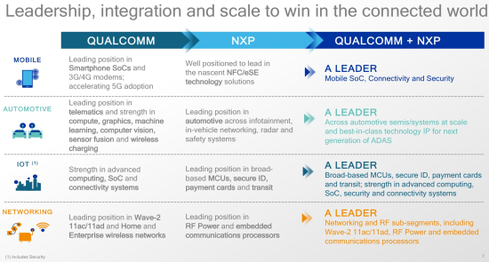 Qualcomm to acquire NXP for ~$38B; semiconductor engine for connecred world