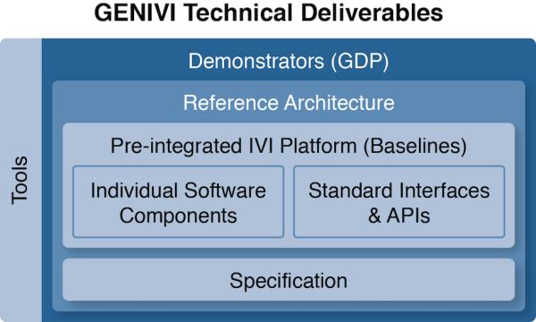 GENIVI Alliance showcasing Remote Vehicle Interaction (RVI