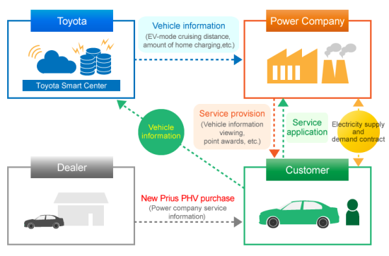 Toyota teams with 5 Japanese power companies on PHV Connected Power