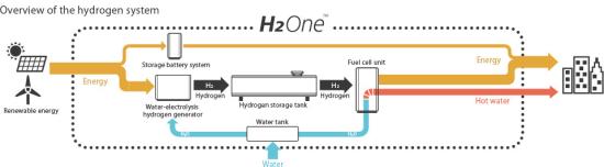 Toshiba supplying H2-based energy supply system to Tohoku