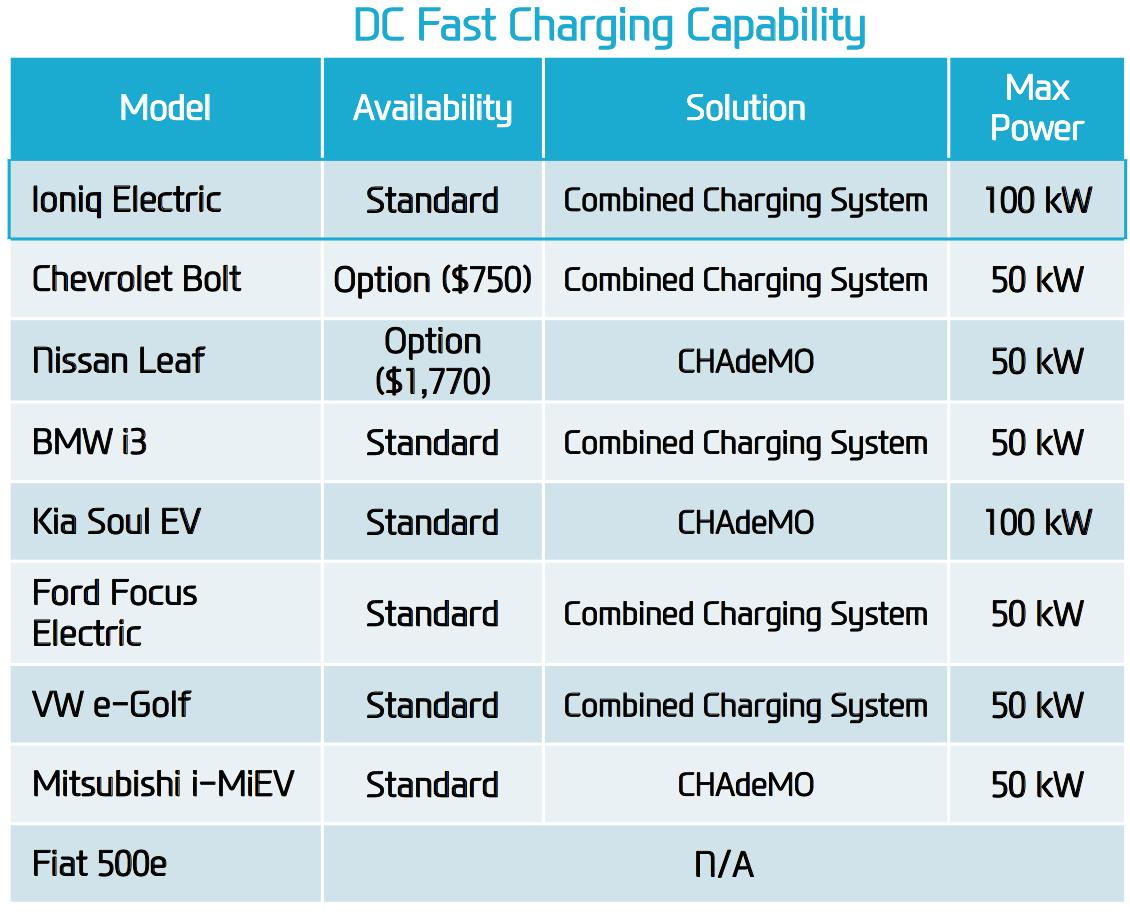 Hyundai begins rollout of Ioniq Hybrid, PHEV and EV