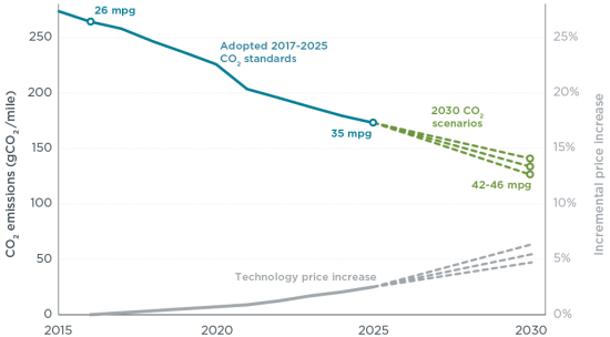 ICCT: incremental technology can cut vehicle CO2 by half and increase fuel economy >60% through 2030 with ~5% increase in price