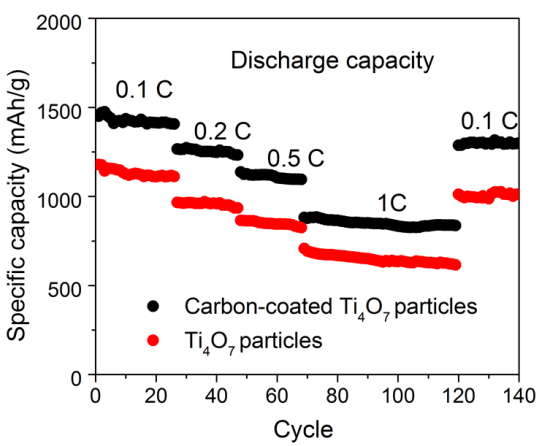HZB team devises new Ti4O7 cathode material for Lithium-sulfur batteries