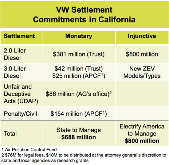 volkswagens electrify america supplement discusses zev charging investments  disadvantaged