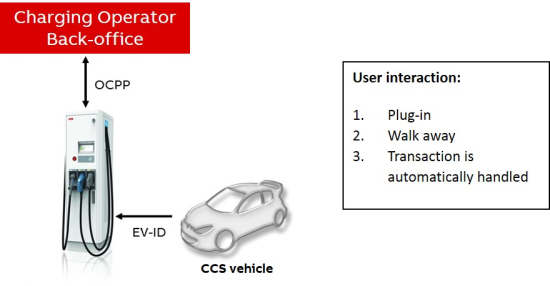 ABB-supports-autocharge-functionality-EU