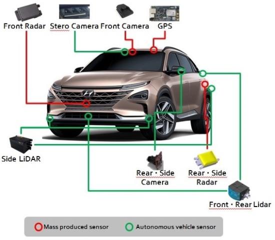 Hyundai NEXO fuel-cell vehicles self-drive (Level 4) 118 ...