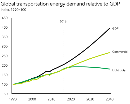2018_Demand_Global transportation energy demand relative to GDP