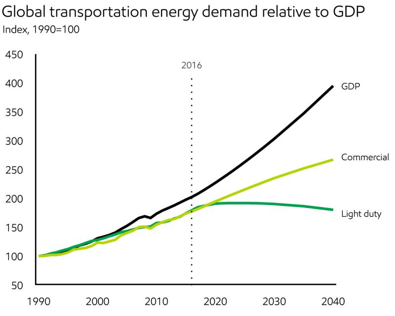 2018_Demand_Global transportation energy demand relative to GDP