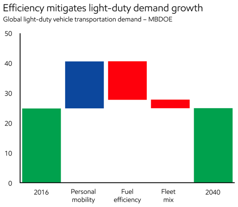 2018_Demand_Efficiency mitigates light duty demand growth