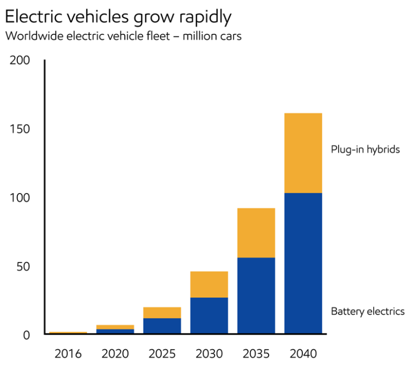 2018_Demand_Electric vehicles grow rapidly