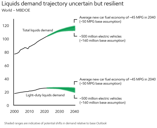 2018_Demand_Liquids demand trajectory uncertain but resilient