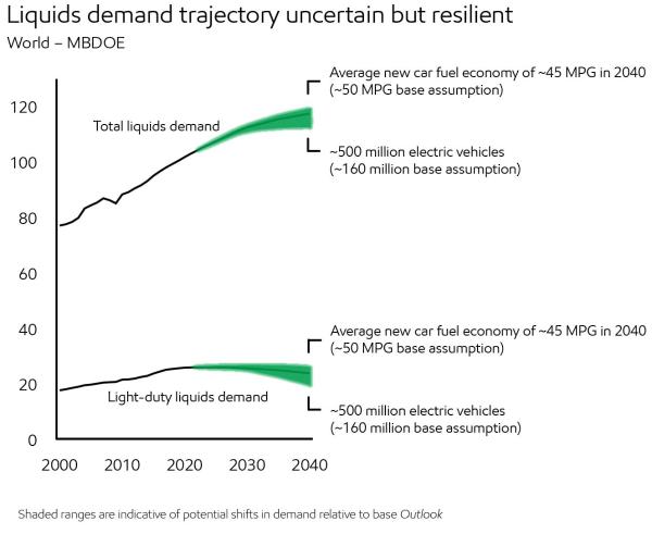 ExxonMobil predicts peak in light-duty vehicle liquid fuels