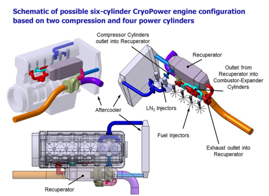 Ricardo forms company to commercialize cryogenic split-cycle engine ...