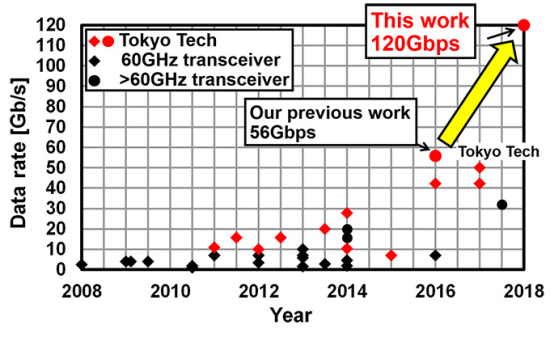 photo image Tokyo Tech, Fujitsu achieve 120 Gbps wireless transmission with new CMOS chip