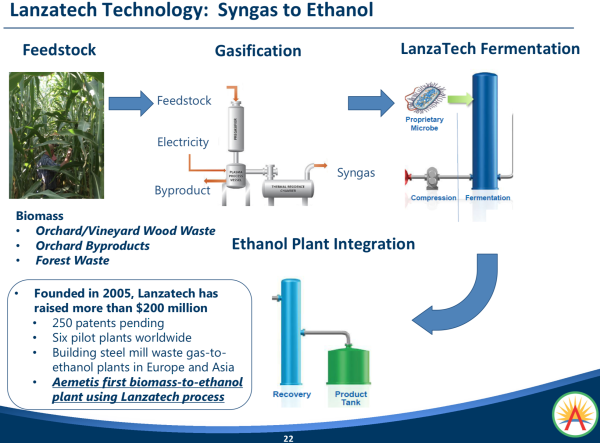 photo image Aemetis completes operation of cellulosic ethanol demo unit; 12 Mgpy plant for 2019