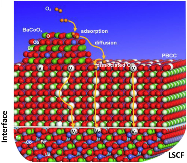 Georgia Tech team develops highly efficient multi-phase catalyst for SOFCs and other energy storage and conversion systems