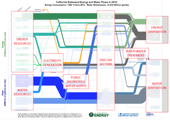 Lawrence Livermore Publishes State By State Energywater Sankey
