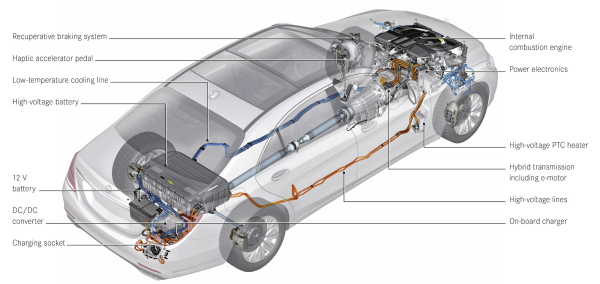 More details on the Mercedes-Benz S500 PLUG-IN HYBRID