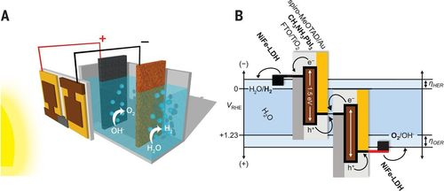Combination of the perovskite tandem cell with NiFe DLH/Ni foam electrodes for water splitting