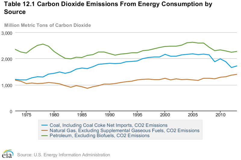 EIA data shows ongoing trend of rising CO2 emissions from energy consumption after several years of decreases
