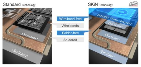 Csm_SEMIKRON_Comparison-of-standard-connection-technology-and-SKiN-technology_91c56d761b